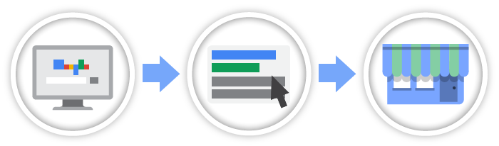 google adwords Digital Prime Web Solutions