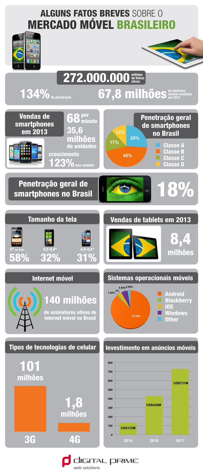 Infografico Mercado Movel Brasileiro - Digital Prime Web Solutions