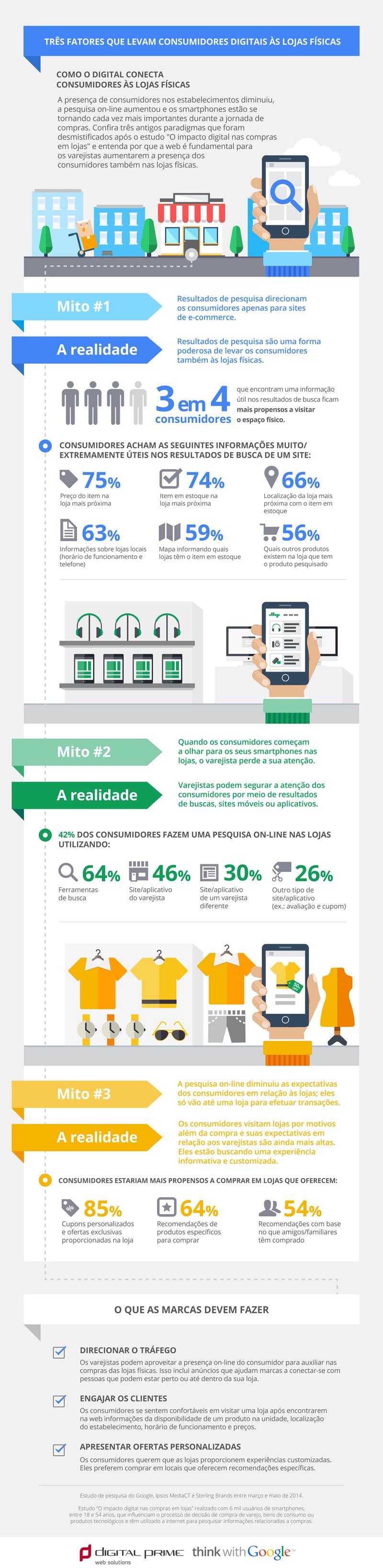 Inforgrafico - Fatores que levam consumidores digitais a lojas fisica